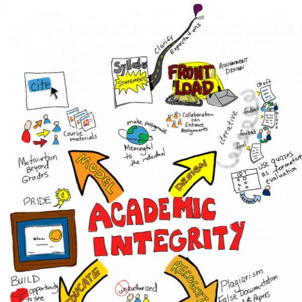 what s the big deal about academic integrity insidetru what s the big deal about academic integrity